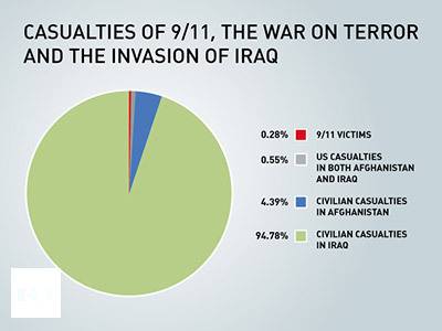 The United States is losing the War on Terror.